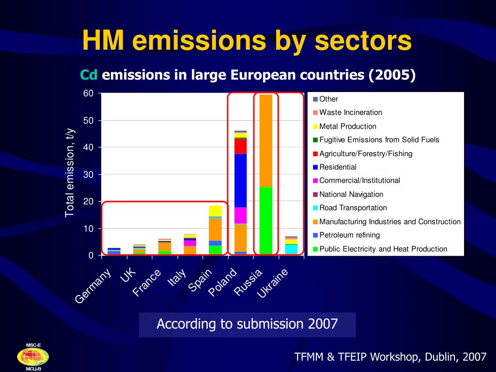 HM emissions by sectors