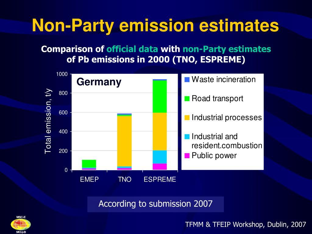 Non-Party emission estimates