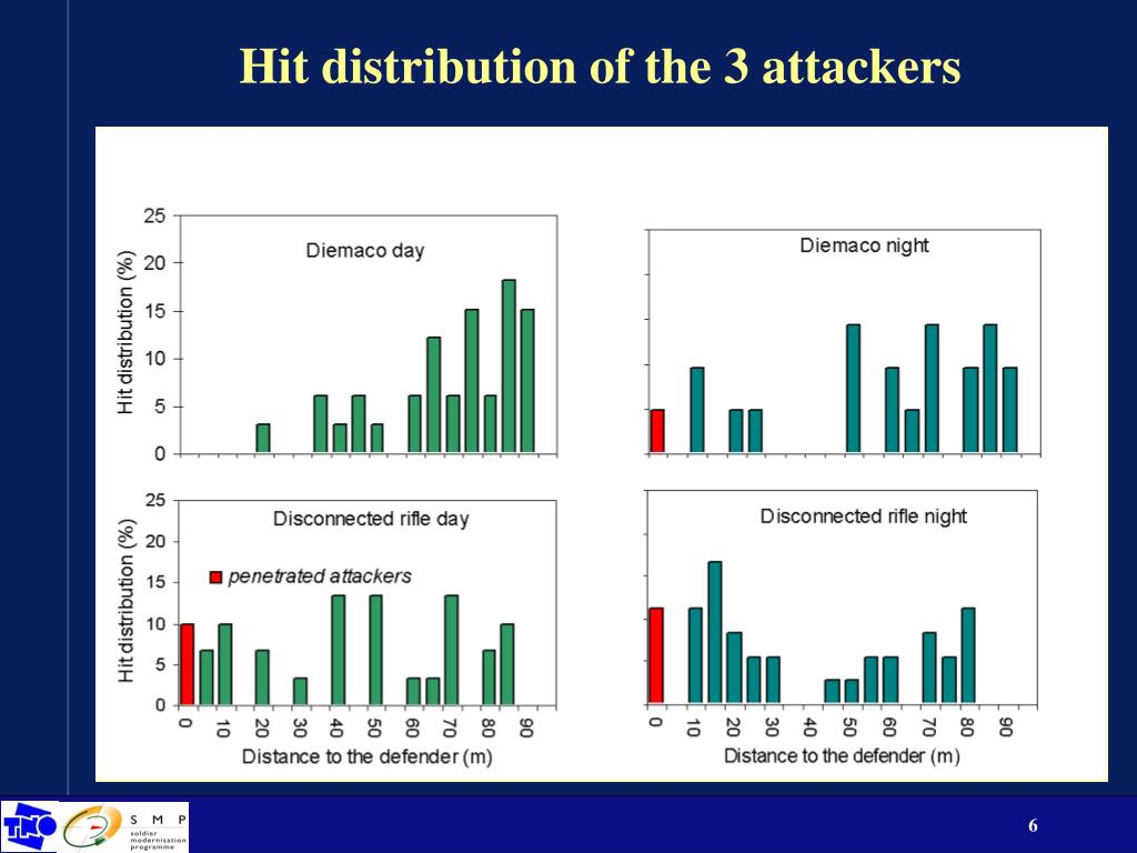 Hit distribution of the 3 attackers