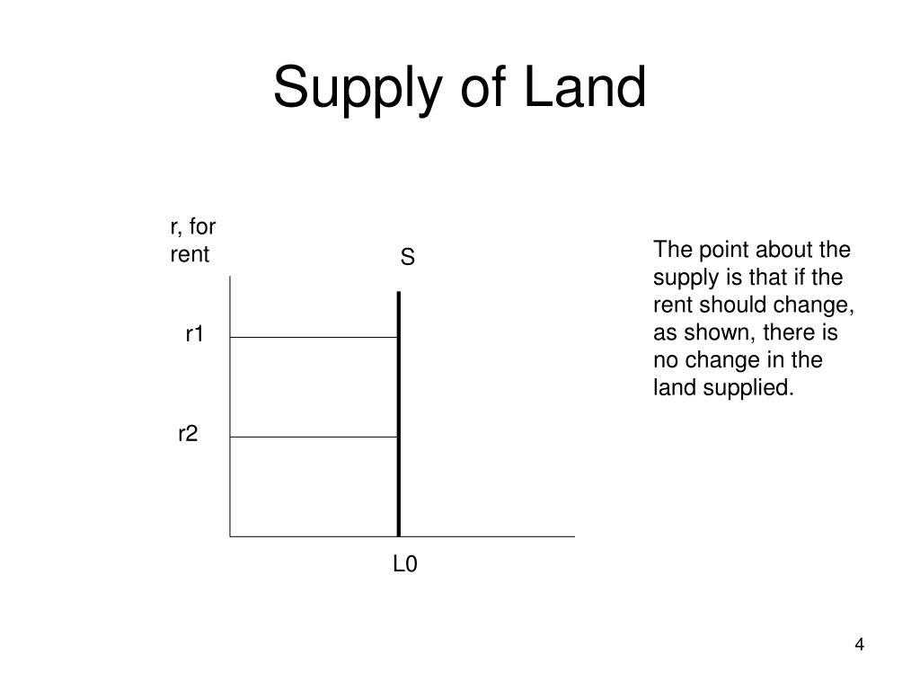 Supply of Land