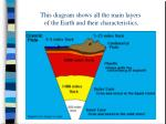 this diagram shows all the main layers of the earth and their characteristics