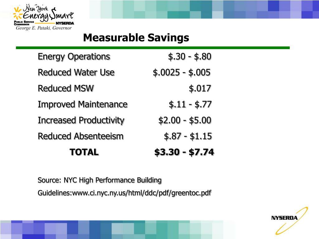 Measurable Savings