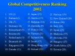 global competitiveness ranking 2002