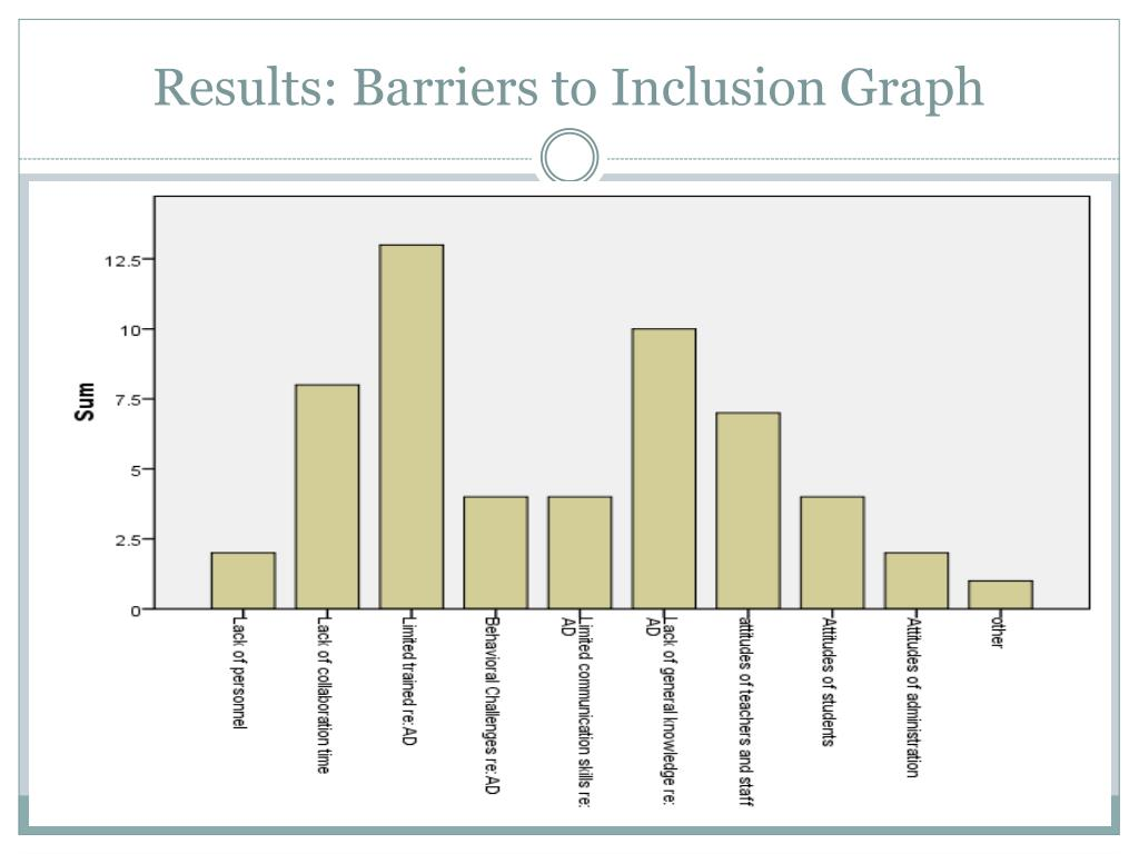 Results: Barriers to Inclusion Graph