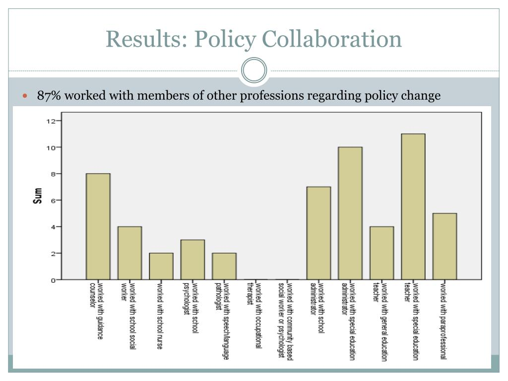 Results: Policy Collaboration