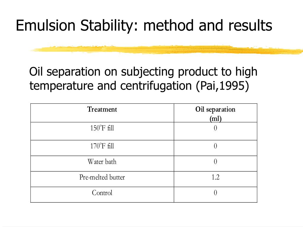 Emulsion Stability: method and results