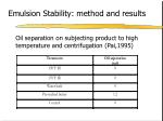 emulsion stability method and results