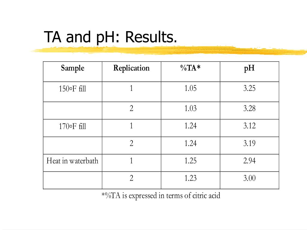 TA and pH: Results