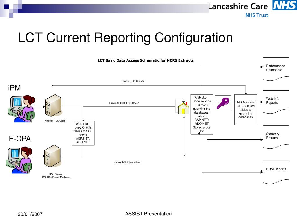 LCT Current Reporting Configuration