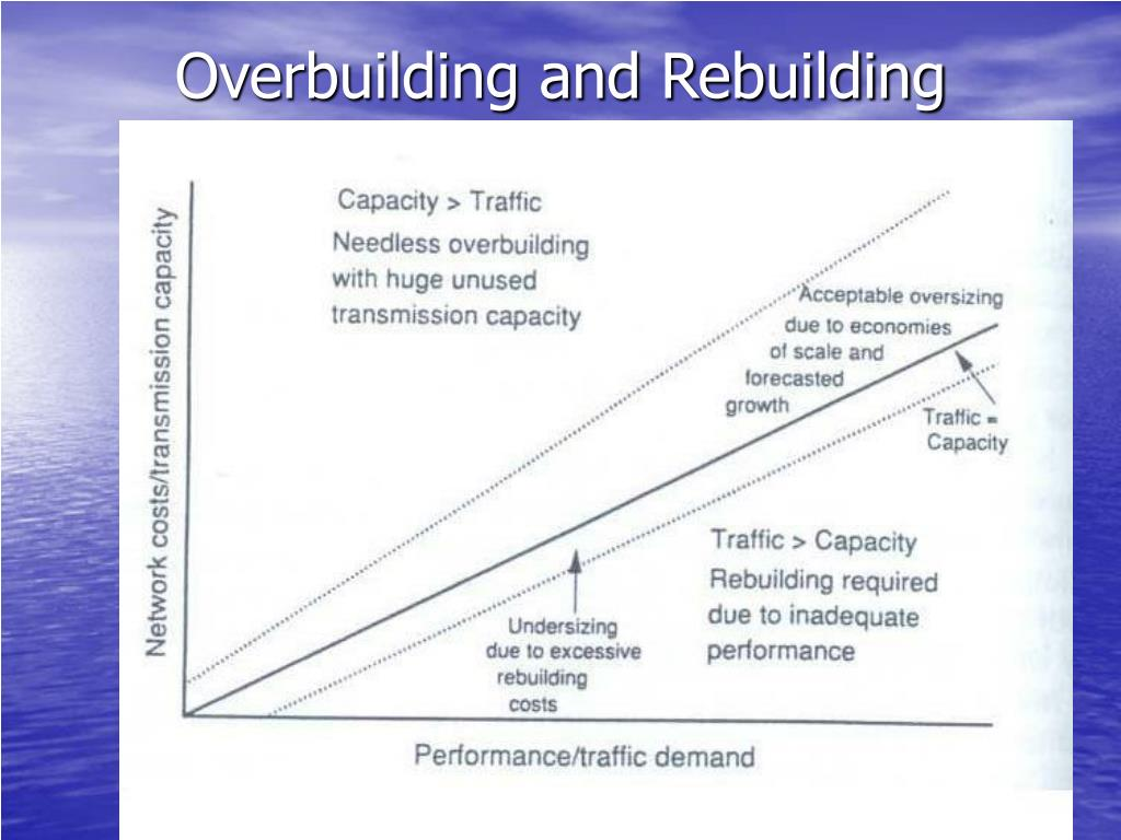 Overbuilding and Rebuilding