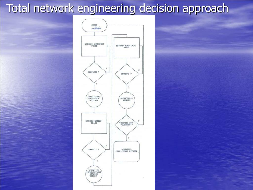 Total network engineering decision approach