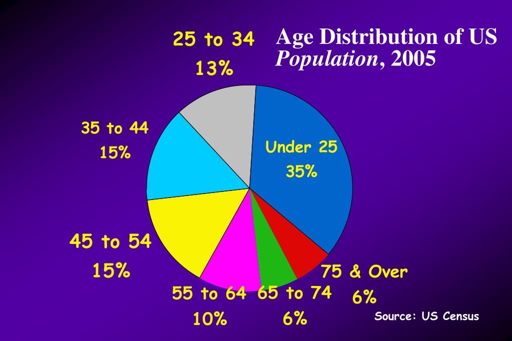 Age Distribution of US