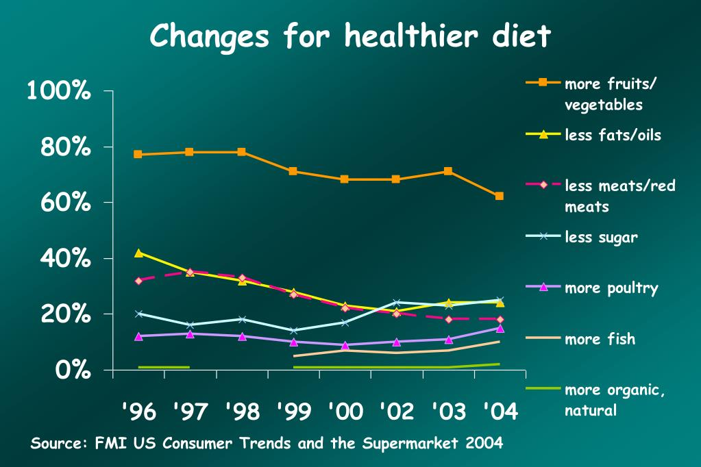 Changes for healthier diet