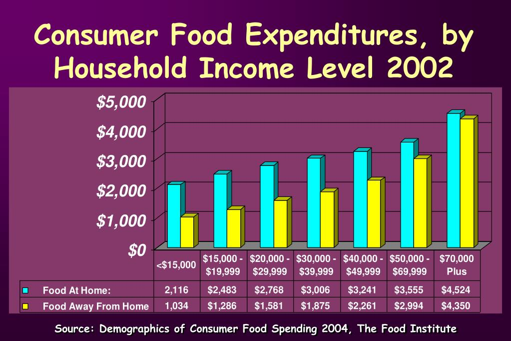 Consumer Food Expenditures, by Household Income Level 2002