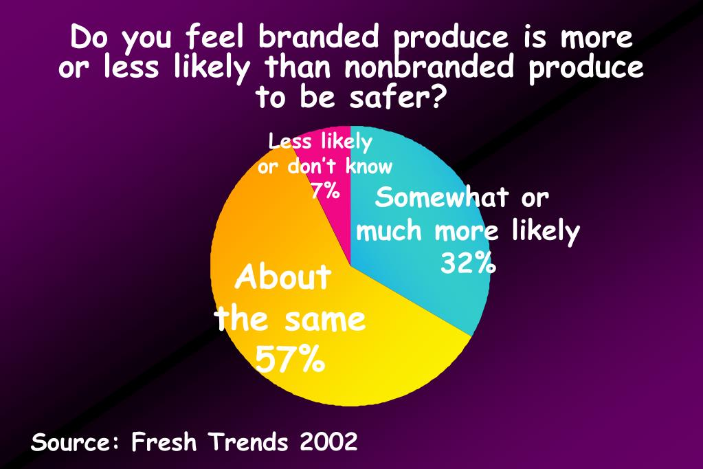 Do you feel branded produce is more