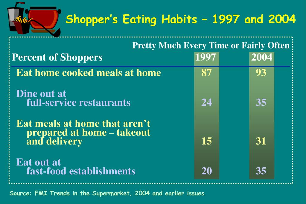 Shopper's Eating Habits – 1997 and 2004