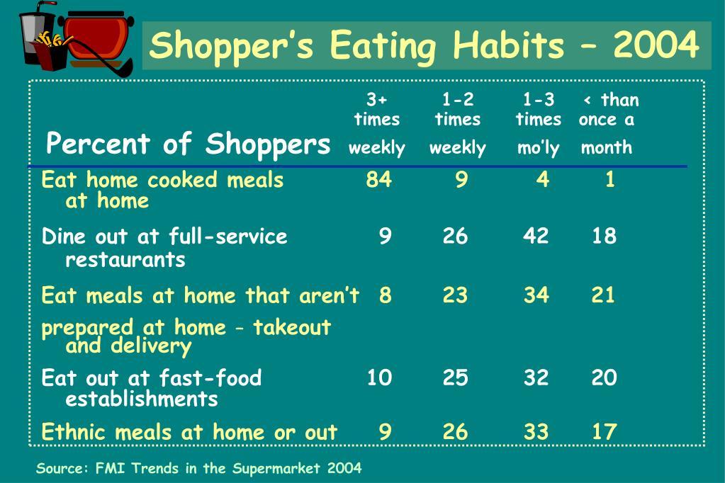 Shopper's Eating Habits – 2004