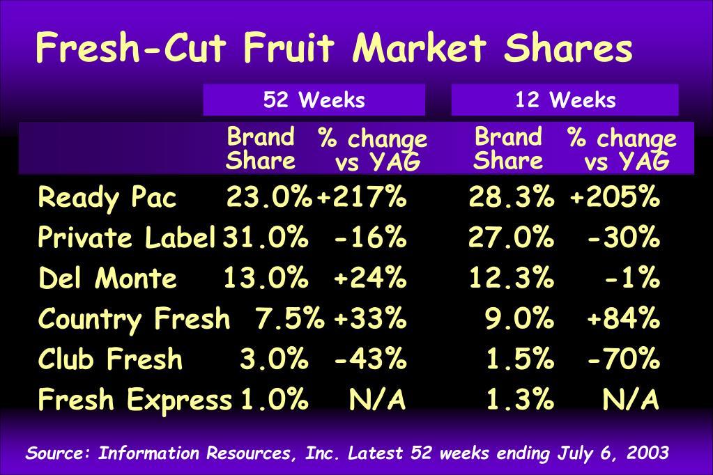 Fresh-Cut Fruit Market Shares