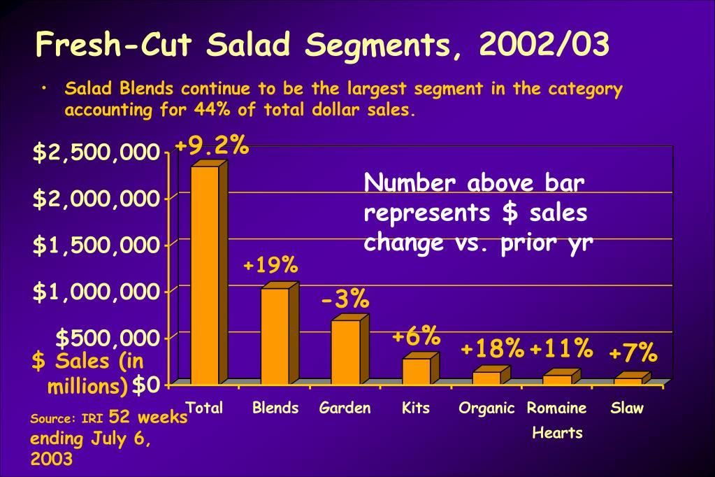 Fresh-Cut Salad Segments, 2002/03