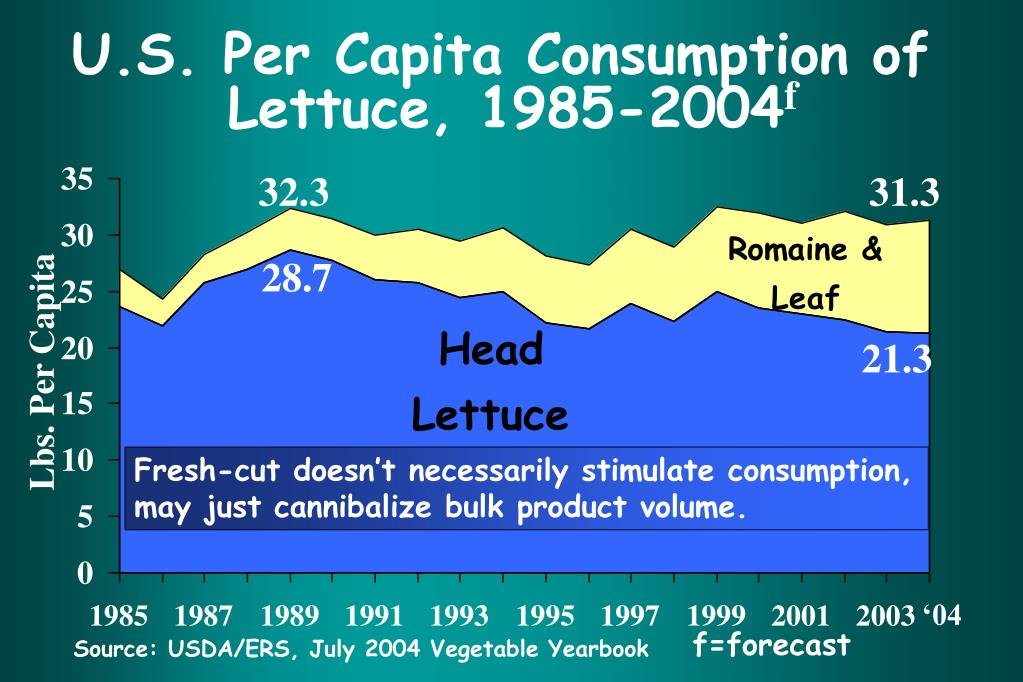 U.S. Per Capita Consumption of
