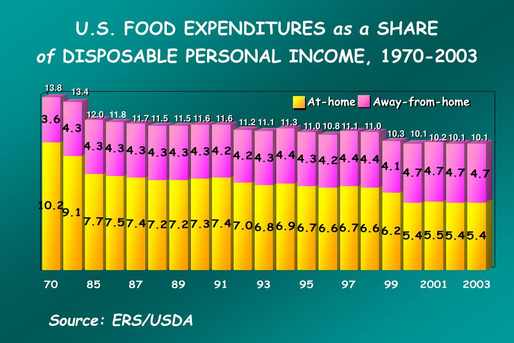U.S. FOOD EXPENDITURES