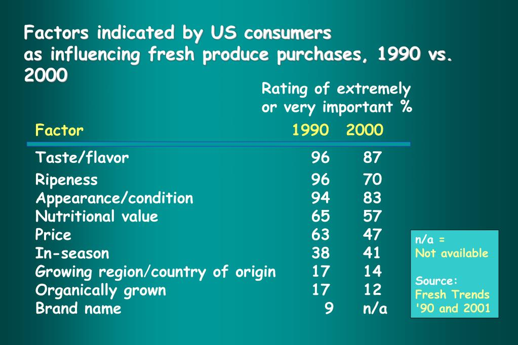 Factors indicated by US consumers