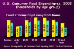 u s consumer food expenditures 2002 households by age group