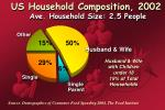 us household composition 2002 ave household size 2 5 people