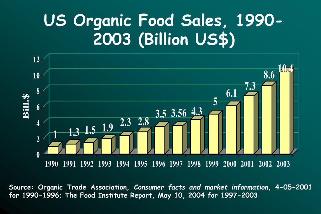 US Organic Food Sales, 1990-2003 (Billion US$)