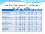 how does your complex area compare end of year 2010 11
