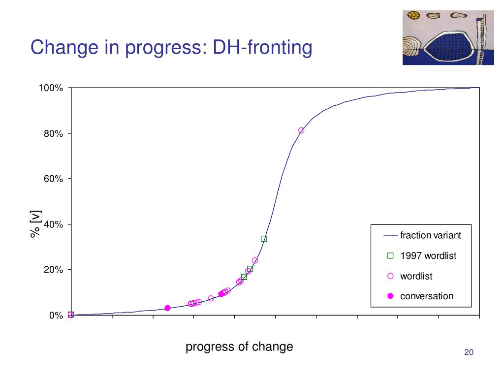 Change in progress: DH-fronting