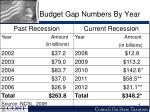 budget gap numbers by year