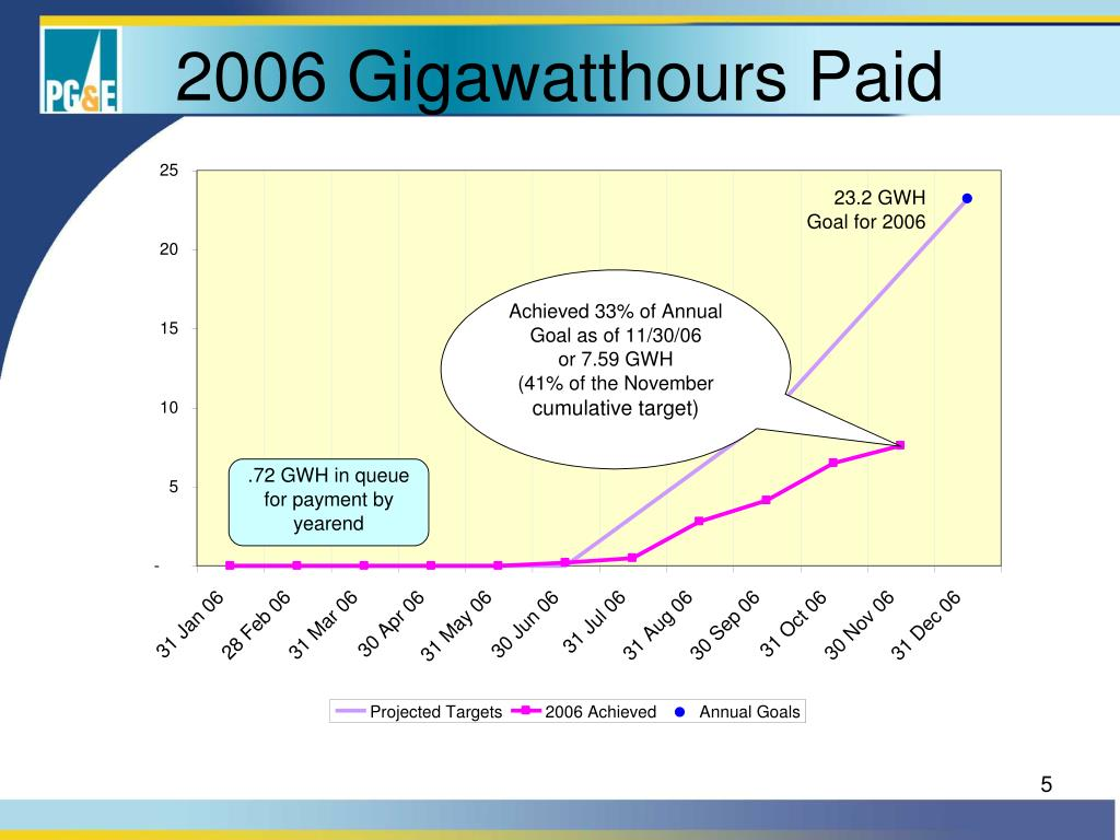 2006 Gigawatthours Paid