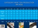 category wise tea production mn kgs