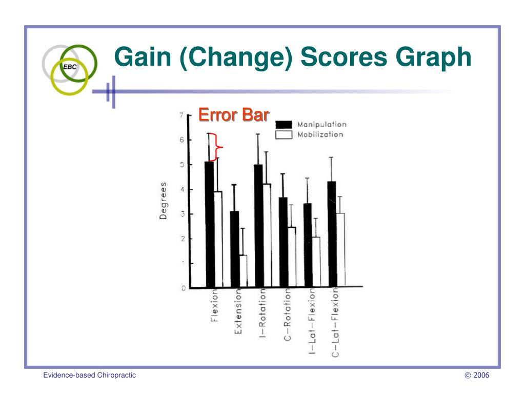 Gain (Change) Scores Graph