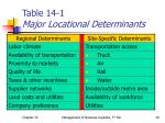 table 14 1 major locational determinants