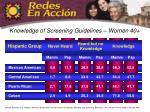 knowledge of screening guidelines women 40