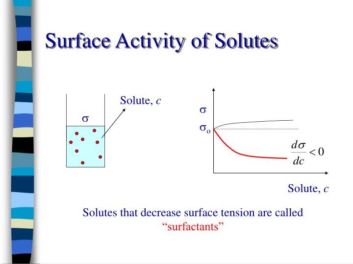 Surface activity of solutes