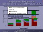 total projected lithography cost hypothetical case of replacing all euv layers with ial