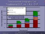 total projected lithography cost traditional d p vs i a l d p