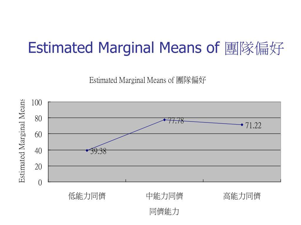 Estimated Marginal Means of