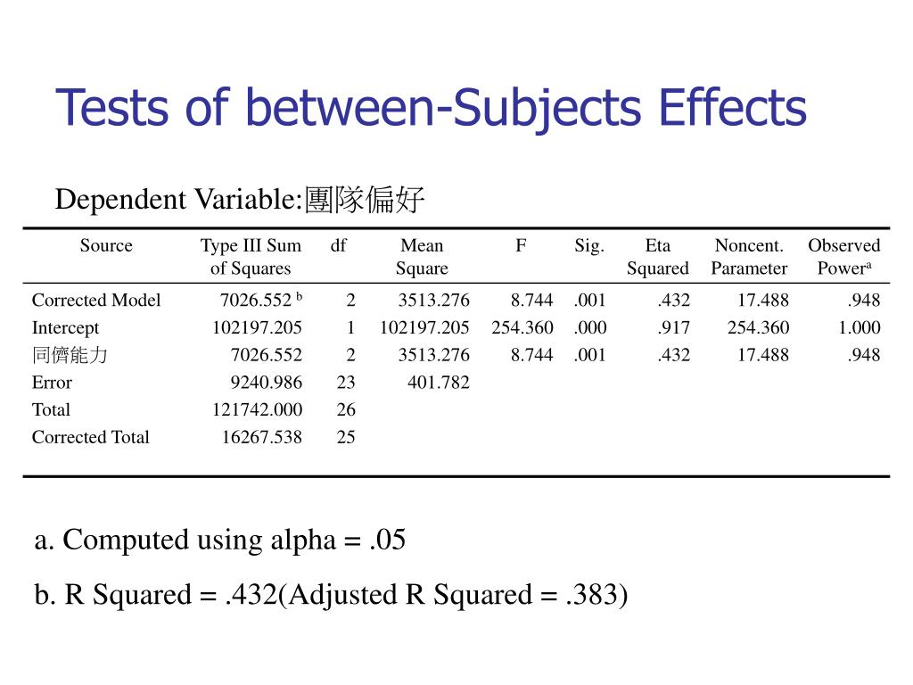 Tests of between-Subjects Effects