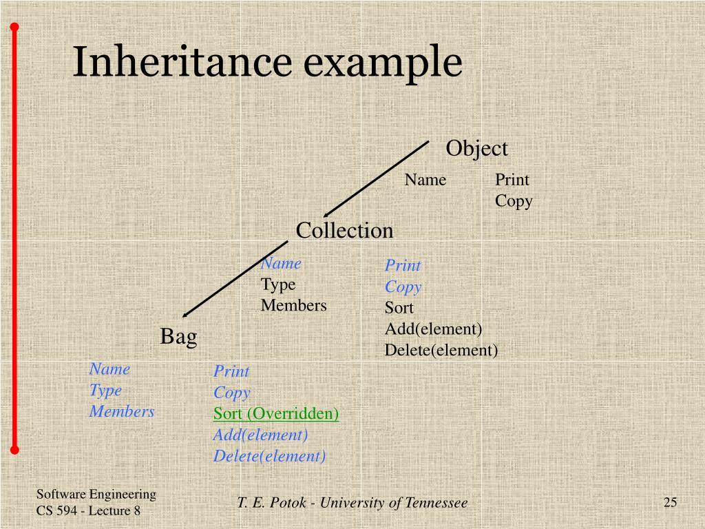 Inheritance example