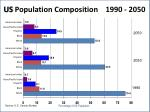 us population composition 1990 2050