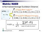 metric naed