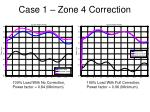case 1 zone 4 correction