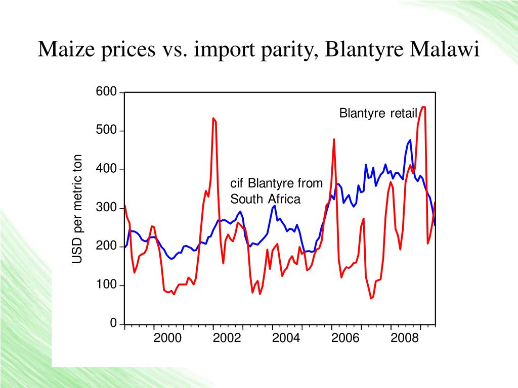 Maize prices vs. import parity, Blantyre Malawi