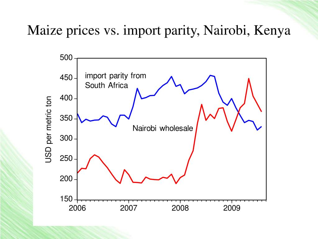 Maize prices vs. import parity, Nairobi, Kenya