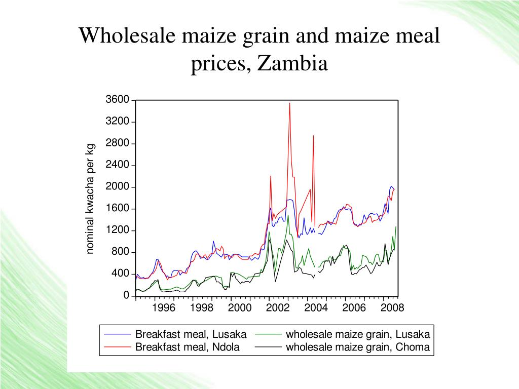 Wholesale maize grain and maize meal prices, Zambia