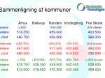 sammenligning af kommuner